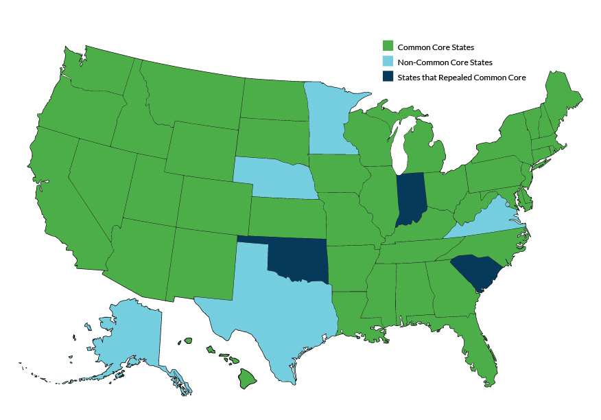 Figure 2: The Status of the Common Core State Standards