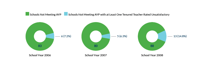 Figure 5a. Teacher Evaluation Results: Schools Not Meeting AYP
